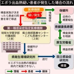 沖縄県内もエボラ熱対策 初期対応に課題