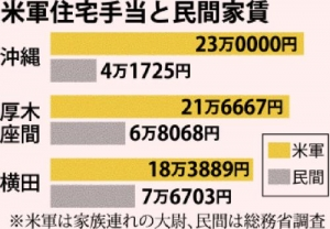 米軍住宅手当 首都圏上回る月額16万~29万円