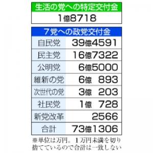 生活の党に特定交付金 7党には73億円支給