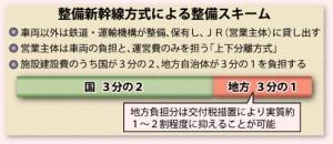 整備新幹線方式による整備スキーム