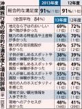 沖縄旅行 満足度1位も食と観光は低下
