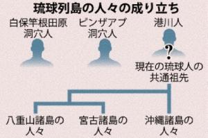 琉球列島の人々の成り立ち