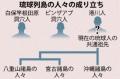 沖縄人ルーツ「日本由来」 南方系説を否定