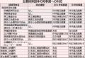 沖縄知事選:県内経済5団体が仲井真氏推薦