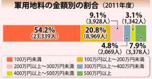 軍用地料の金額別の割合(2011年度)