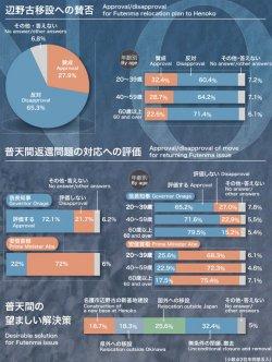 辺野古移設への賛否と普天間返還問題の対応への評価(沖縄県内)