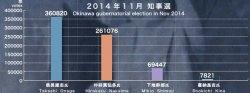2014年11月沖縄県知事選の得票