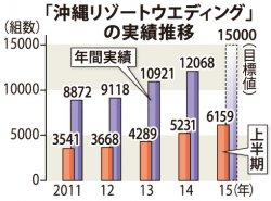 「沖縄リゾートウエディング」の実績推移