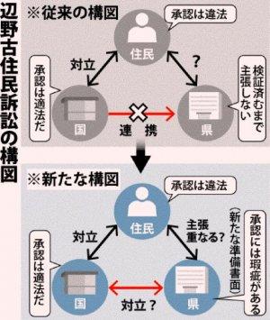 辺野古住民訴訟の構図