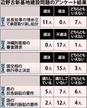 辺野古新基地建設問題のアンケート結果