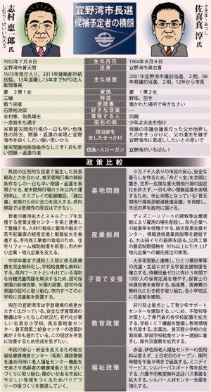 佐喜真淳氏と志村恵一郎氏の政策比較
