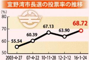 宜野湾市長選の投票率の推移