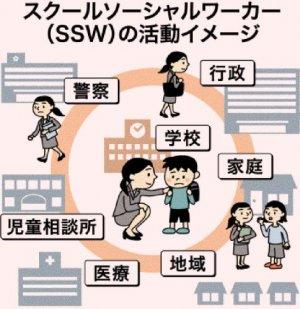 スクールソーシャルワーカー(SSW)の活動イメージ