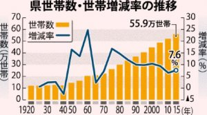 沖縄県 世帯数・世帯増減率の推移