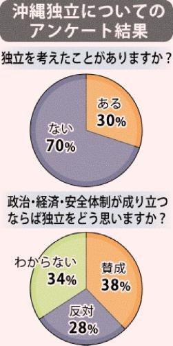 沖縄県は日本国から独立すべきか!?★17   ©2ch.netYouTube動画>19本 ->画像>51枚