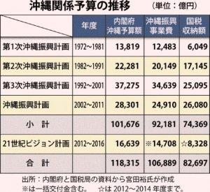 沖縄振興予算の推移