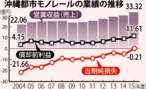 沖縄都市モノレールの業績の推移