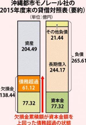 沖縄都市モノレール者の2015年度末の賃借対照表(要約)