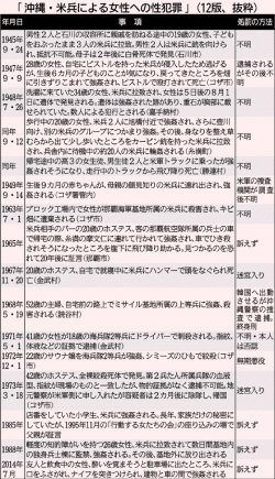 「沖縄・米兵による女性への性犯罪」(12版、抜粋)