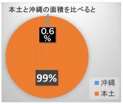 本土と沖縄の面積比較