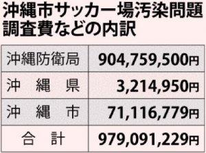 沖縄市サッカー場汚染問題 調査費などの内訳