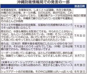 沖縄防衛情報局での発言の一部