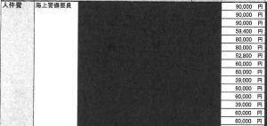 ライジング社が防衛局に提出した人件費の見積書の一部。9千~1万円の支払い実績に対して高額な設定になっている