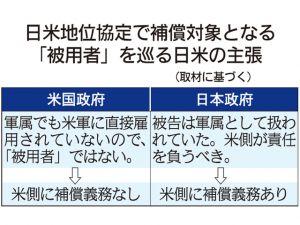 日米地位協定で補償対象となる「被用者」を巡る日米の主張