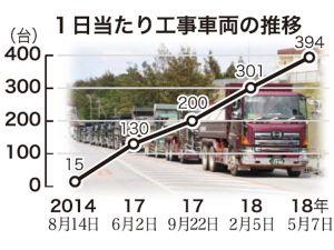 1日当たり工事車両の推移